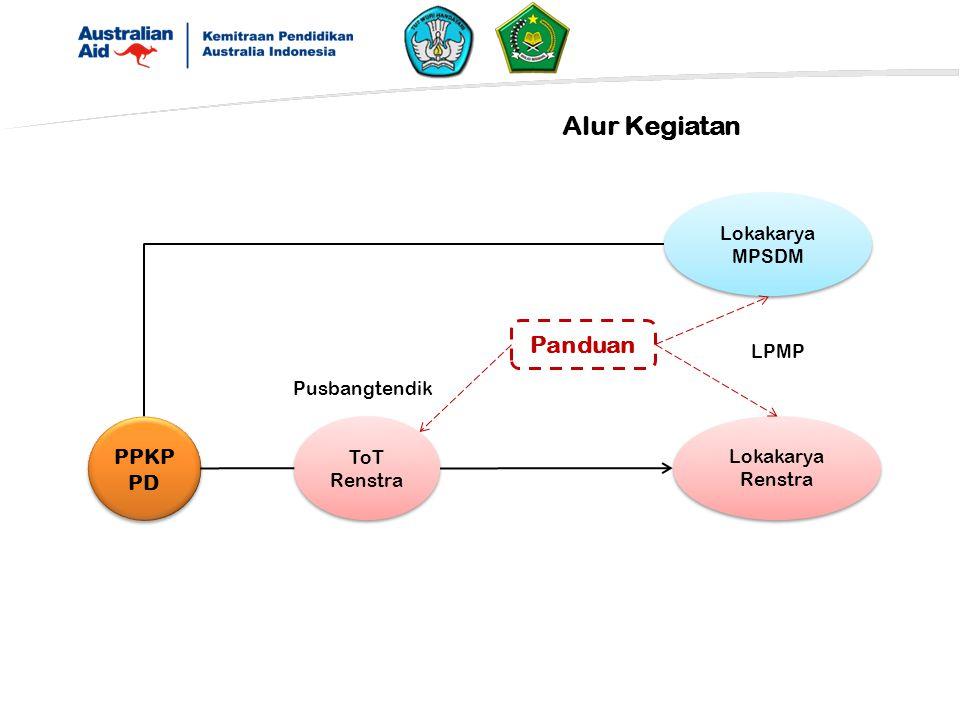 Alur Kegiatan Panduan PPKPPD Lokakarya MPSDM LPMP Pusbangtendik