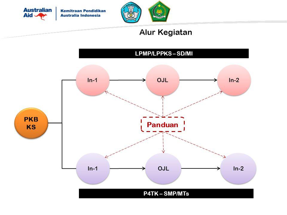 Alur Kegiatan Panduan PKB KS LPMP/LPPKS – SD/MI In-1 OJL In-2 In-1 OJL