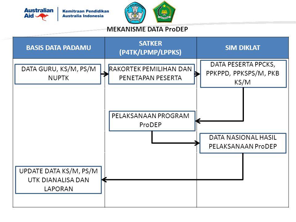 SATKER (P4TK/LPMP/LPPKS)