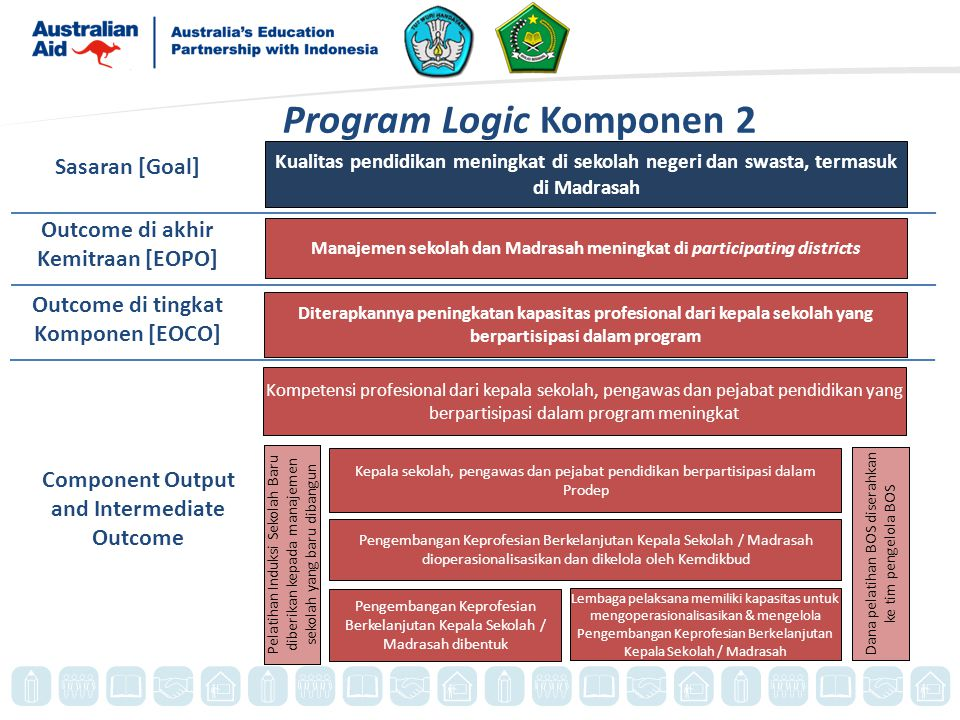 Program Logic Komponen 2