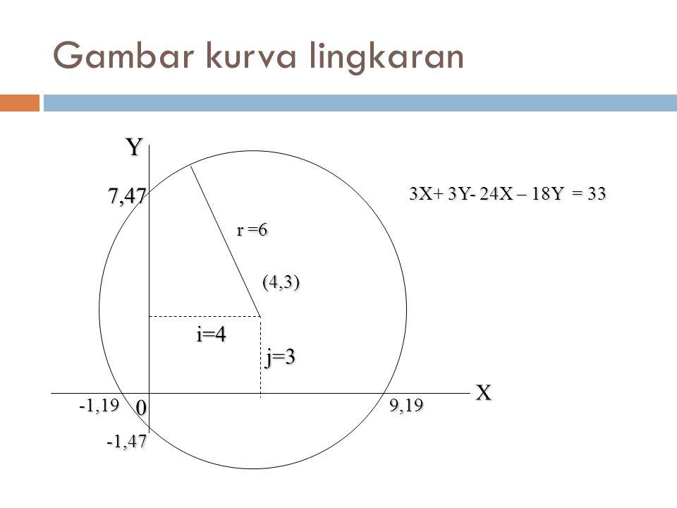 Gambar kurva lingkaran