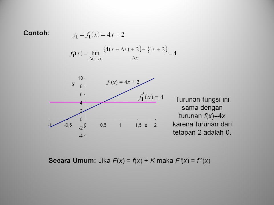Secara Umum: Jika F(x) = f(x) + K maka Fʹ(x) = f (x)