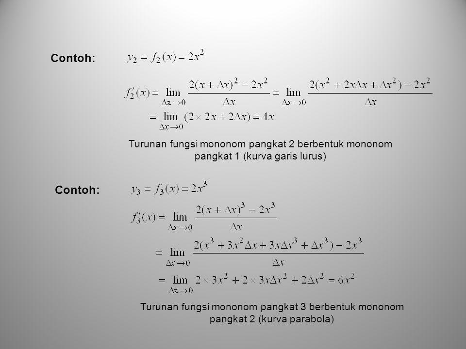 Contoh: Turunan fungsi mononom pangkat 2 berbentuk mononom pangkat 1 (kurva garis lurus) Contoh: