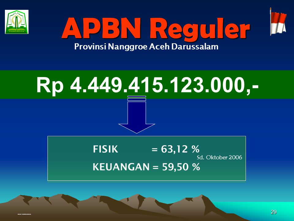 Provinsi Nanggroe Aceh Darussalam