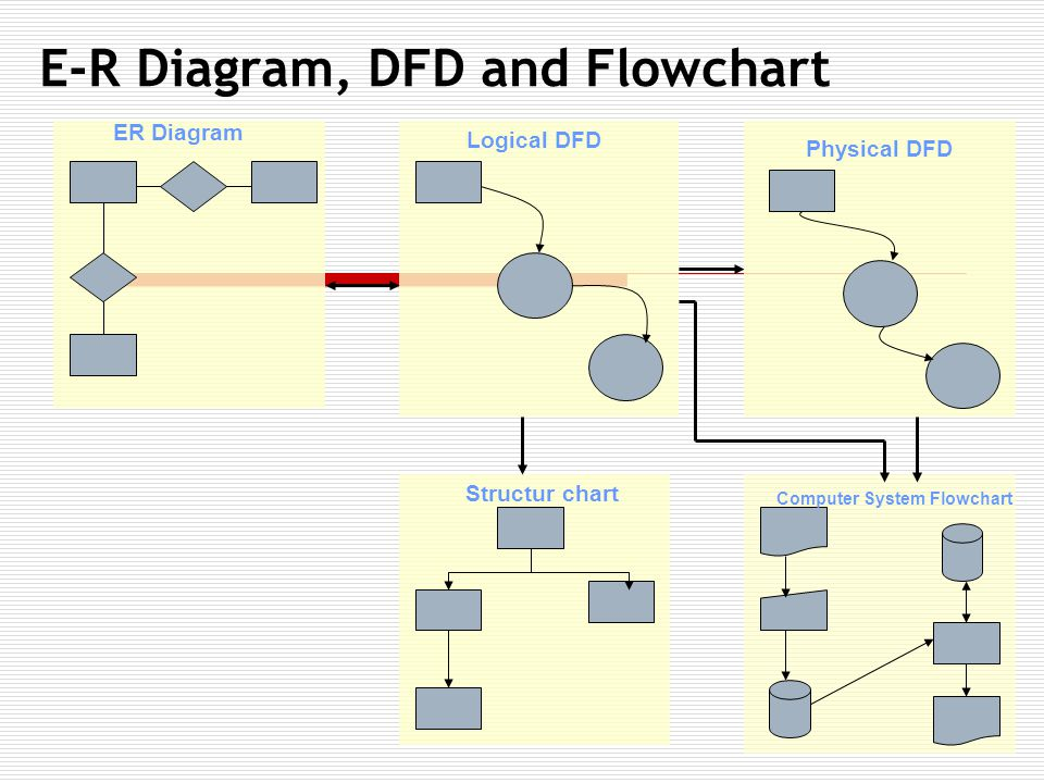 Computer System Flowchart