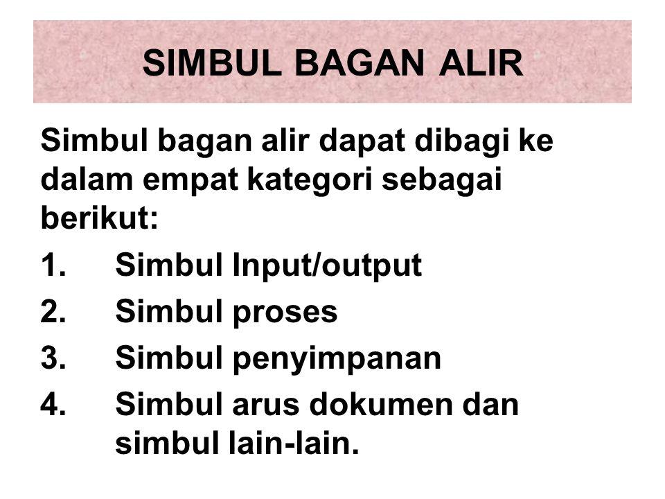 SIMBUL BAGAN ALIR Simbul bagan alir dapat dibagi ke dalam empat kategori sebagai berikut: Simbul Input/output.