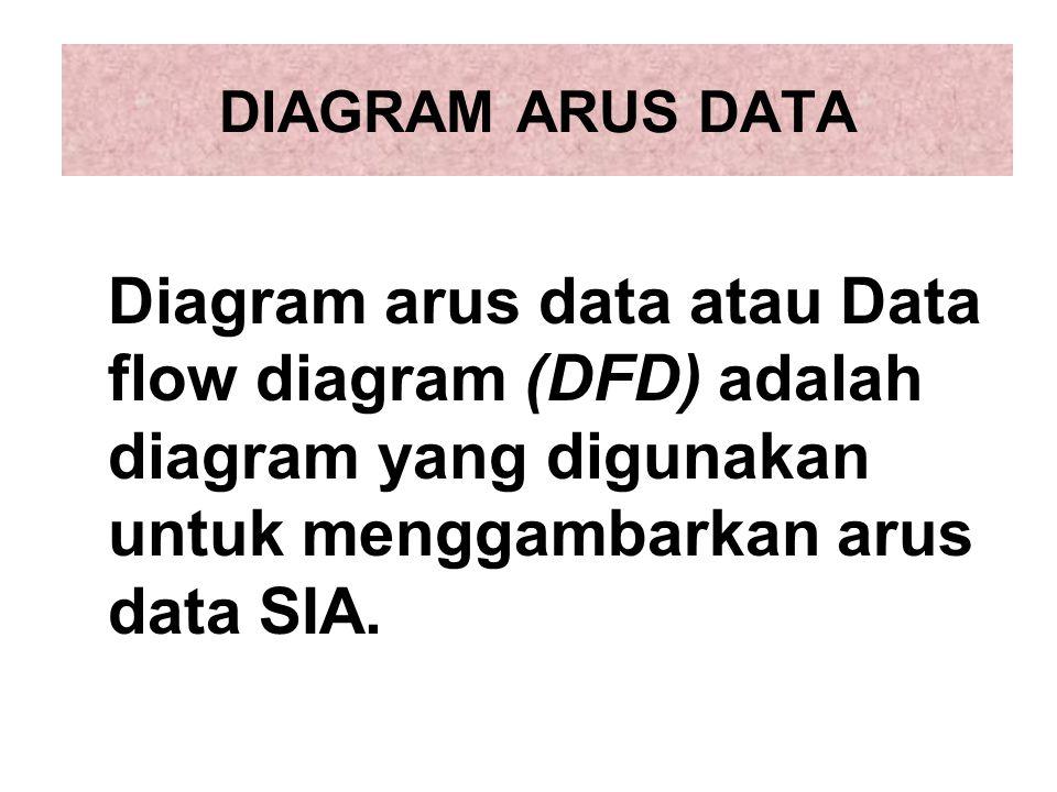 DIAGRAM ARUS DATA Diagram arus data atau Data flow diagram (DFD) adalah diagram yang digunakan untuk menggambarkan arus data SIA.
