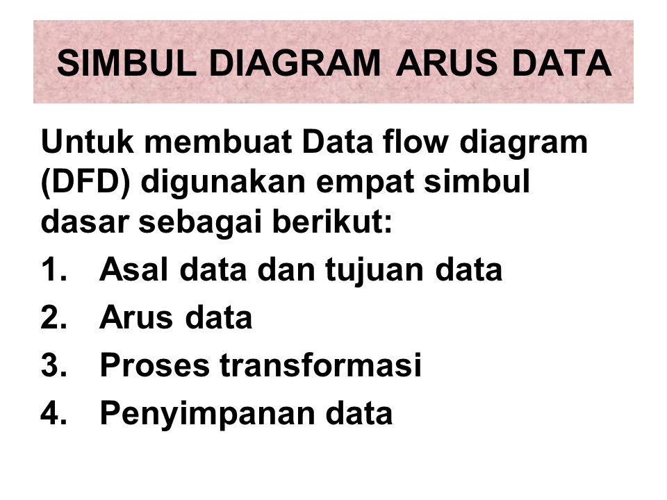 SIMBUL DIAGRAM ARUS DATA