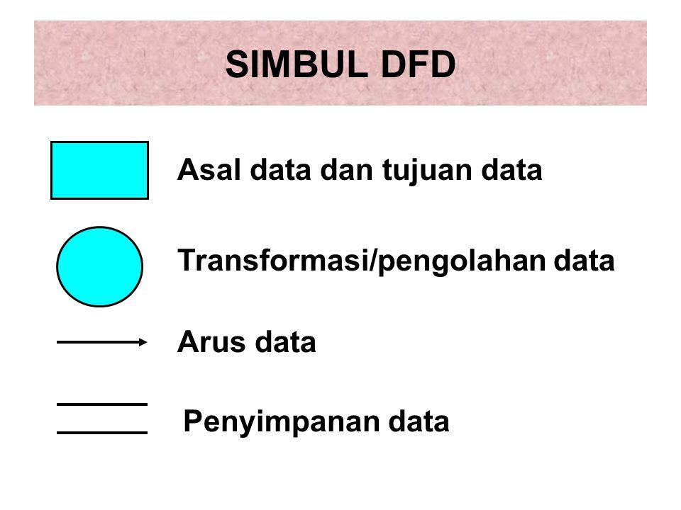SIMBUL DFD Asal data dan tujuan data Transformasi/pengolahan data
