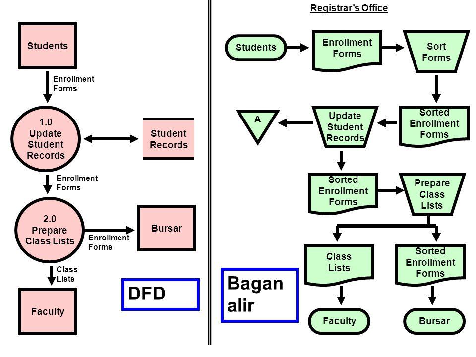 Bagan alir DFD Students Registrar's Office Enrollment Forms Sort