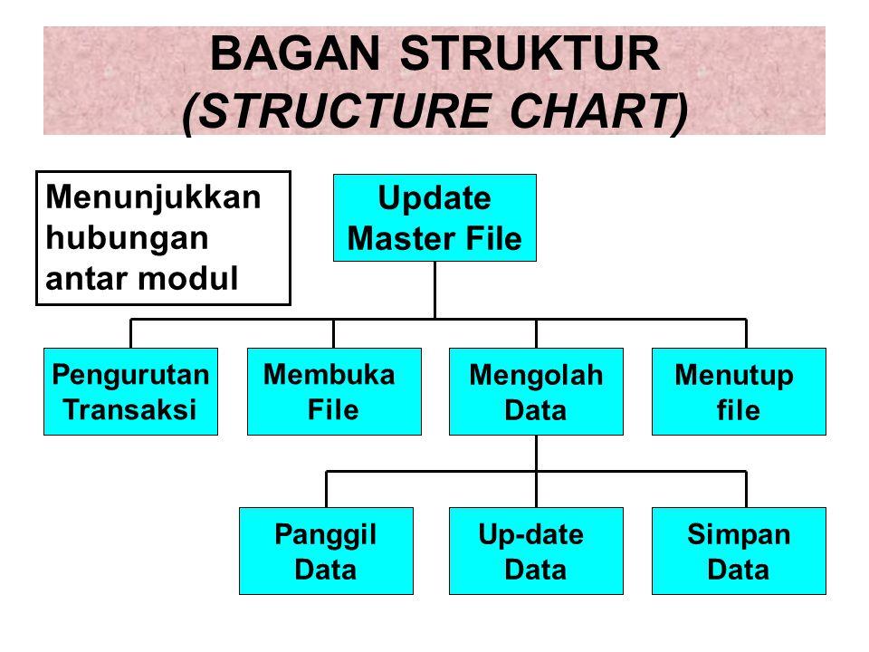 BAGAN STRUKTUR (STRUCTURE CHART)