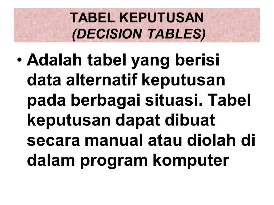 TABEL KEPUTUSAN (DECISION TABLES)