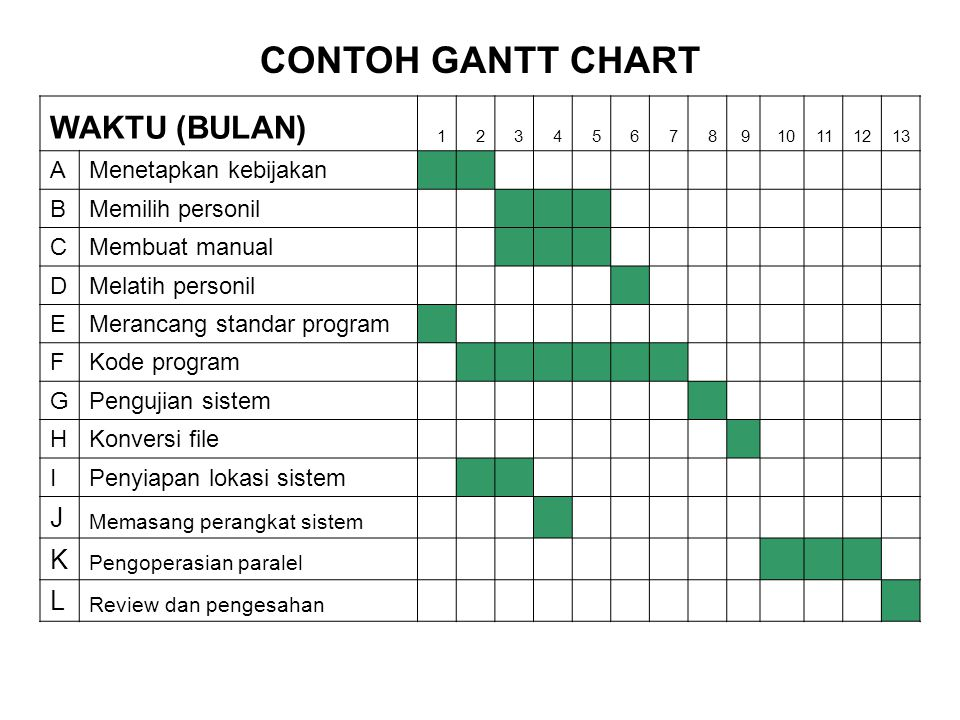CONTOH GANTT CHART WAKTU (BULAN) J K L A Menetapkan kebijakan B