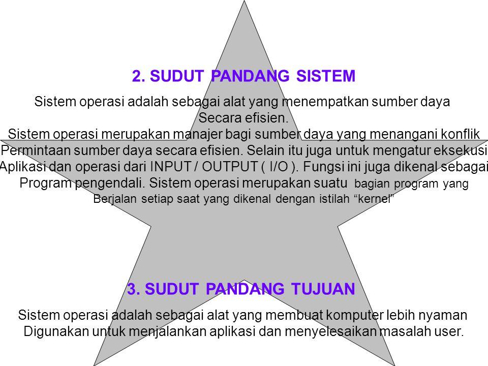2. SUDUT PANDANG SISTEM 3. SUDUT PANDANG TUJUAN