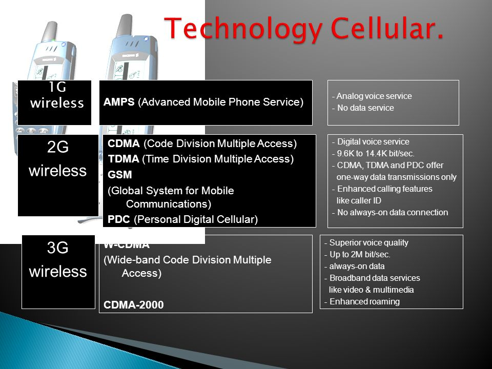 Technology Cellular. 2G wireless 3G wireless 1G wireless