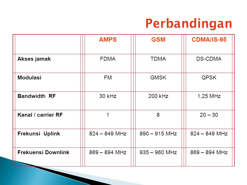 Perbandingan AMPS GSM CDMA/IS-95 Akses jamak FDMA TDMA DS-CDMA