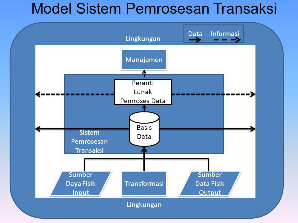 Model Sistem Pemrosesan Transaksi