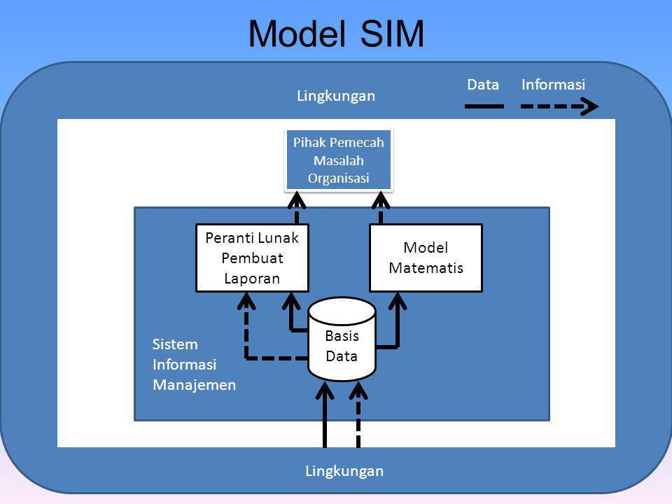 Model SIM Data Informasi Lingkungan Peranti Lunak Pembuat Laporan