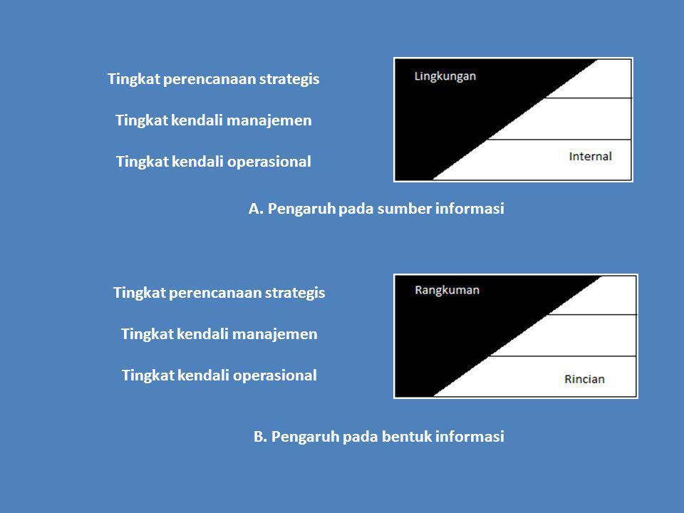 Tingkat perencanaan strategis Tingkat kendali manajemen
