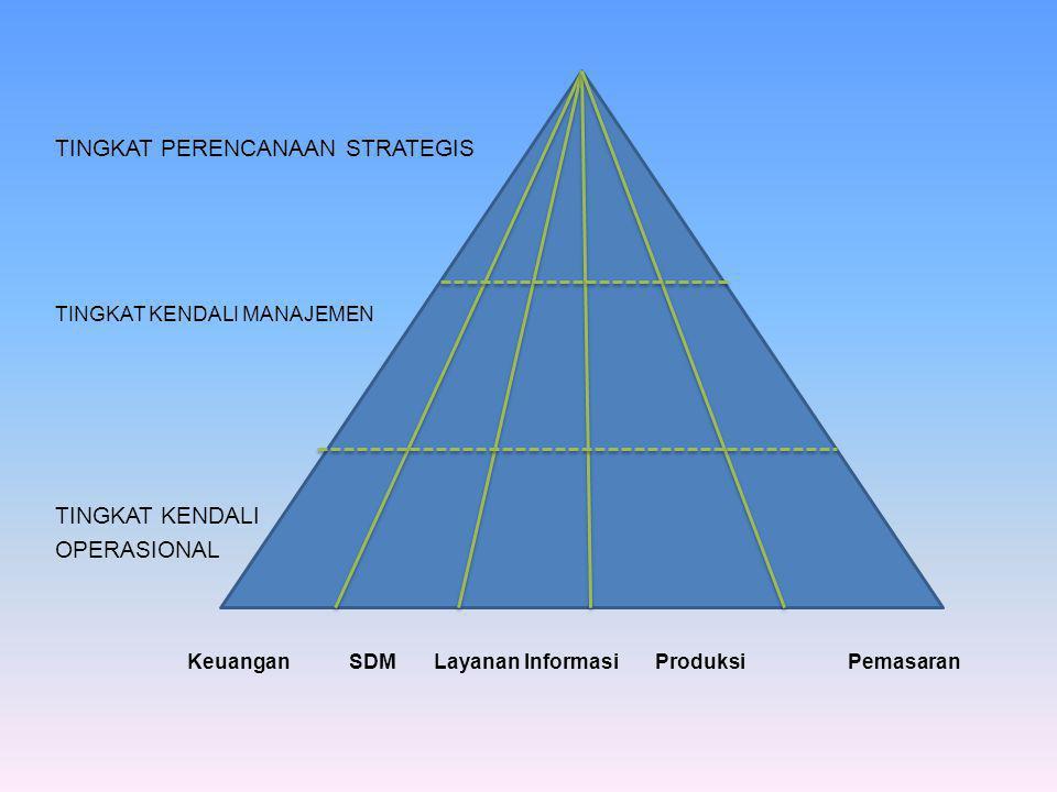 Keuangan SDM Layanan Informasi Produksi Pemasaran