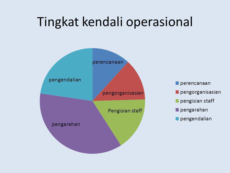 Tingkat kendali operasional
