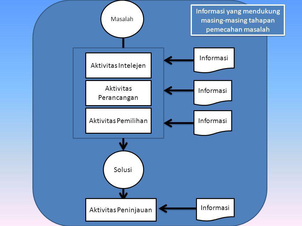 Informasi yang mendukung masing-masing tahapan pemecahan masalah