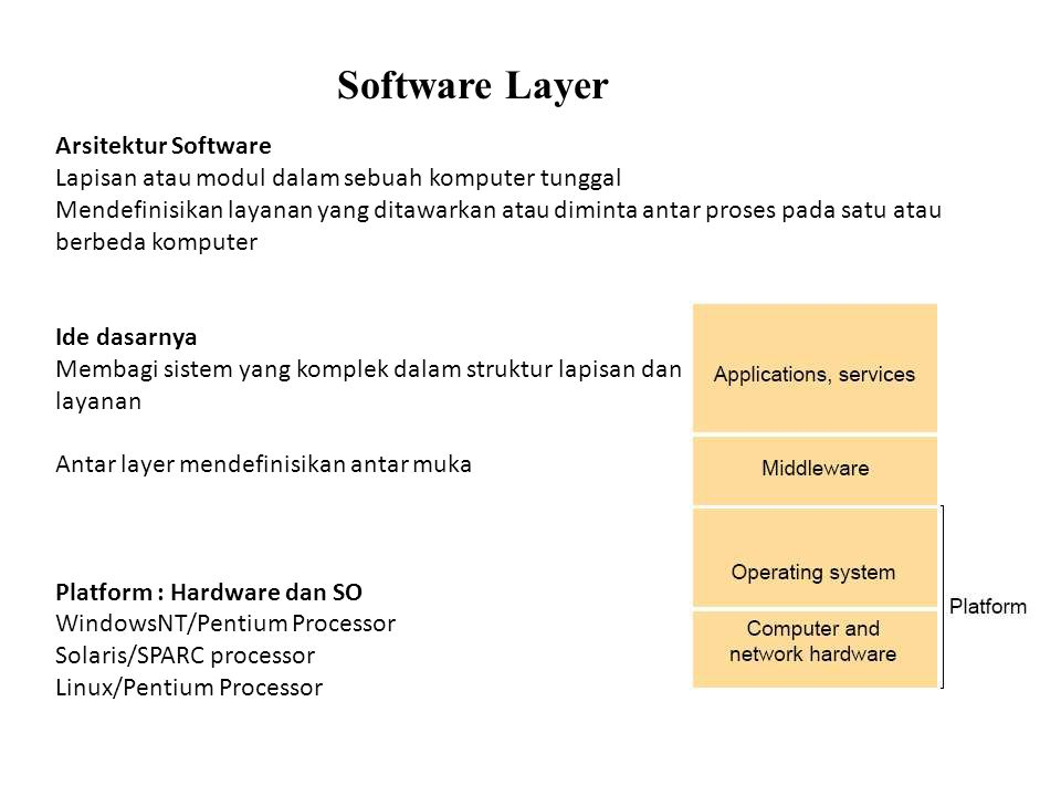 Software Layer Arsitektur Software