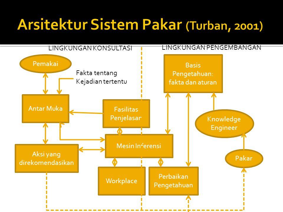 Arsitektur Sistem Pakar (Turban, 2001)