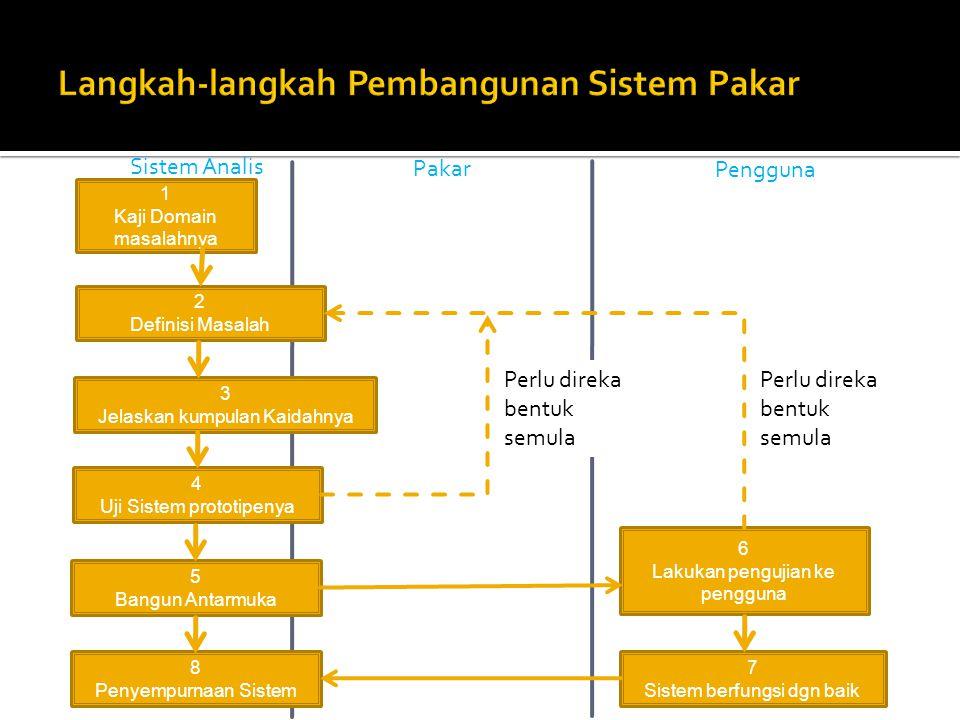 Langkah-langkah Pembangunan Sistem Pakar