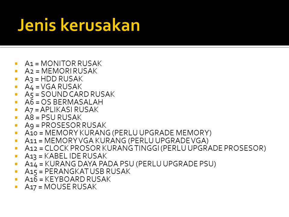 Jenis kerusakan A1 = MONITOR RUSAK A2 = MEMORI RUSAK A3 = HDD RUSAK