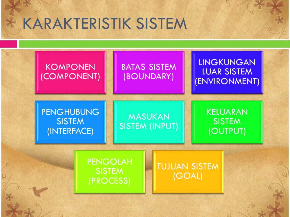KARAKTERISTIK SISTEM KOMPONEN (COMPONENT) BATAS SISTEM (BOUNDARY)