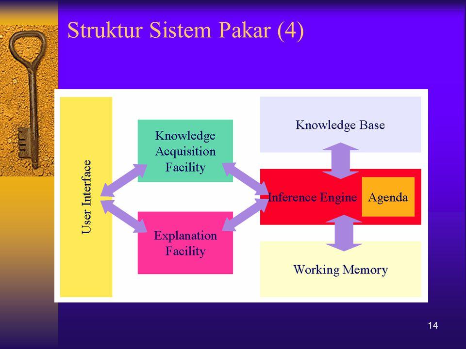 Struktur Sistem Pakar (4)