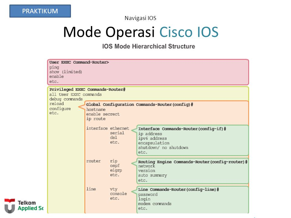 Navigasi IOS Mode Operasi Cisco IOS
