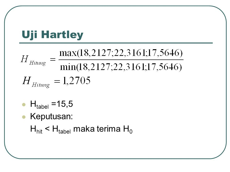 Uji Hartley Htabel =15,5 Keputusan: Hhit < Htabel maka terima H0