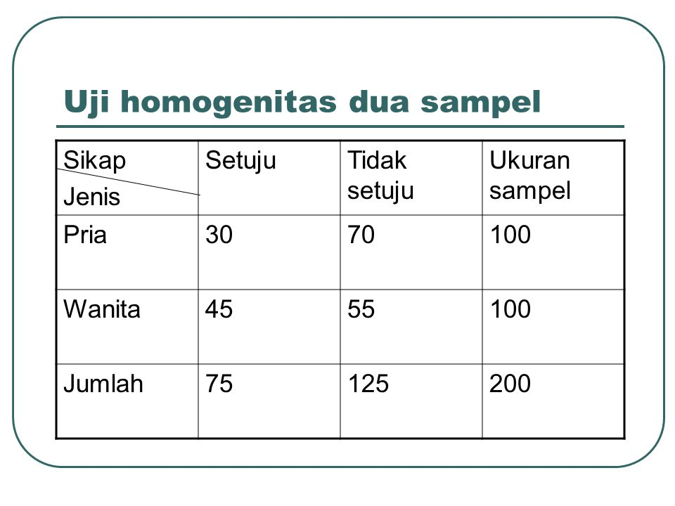 Uji homogenitas dua sampel