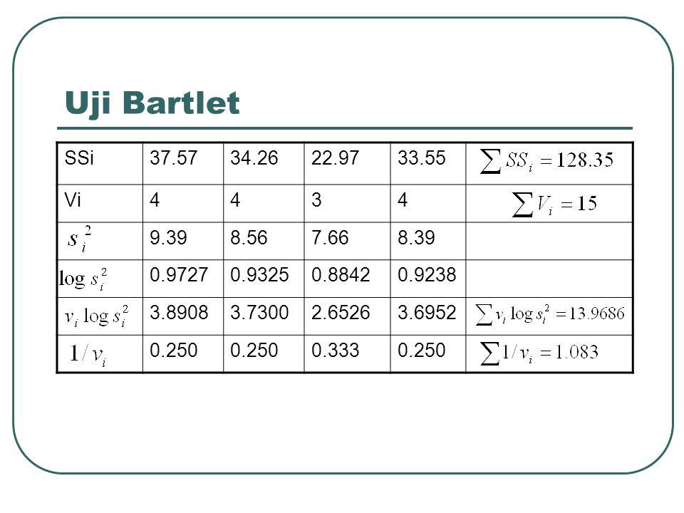 Uji Bartlet SSi. 37.57. 34.26. 22.97. 33.55. Vi. 4. 3. 9.39. 8.56. 7.66. 8.39. 0.9727. 0.9325.
