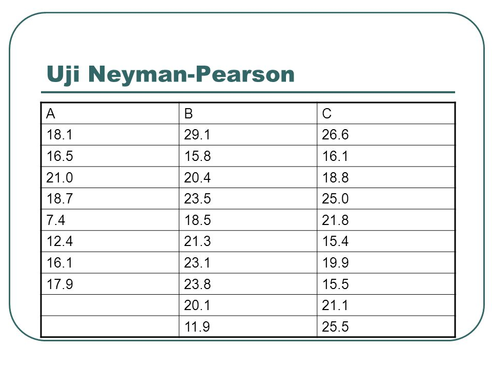 Uji Neyman-Pearson A B C 18.1 29.1 26.6 16.5 15.8 16.1 21.0 20.4 18.8