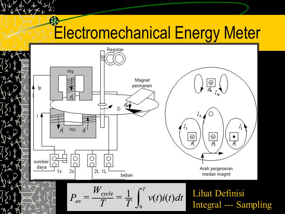 Electromechanical Energy Meter