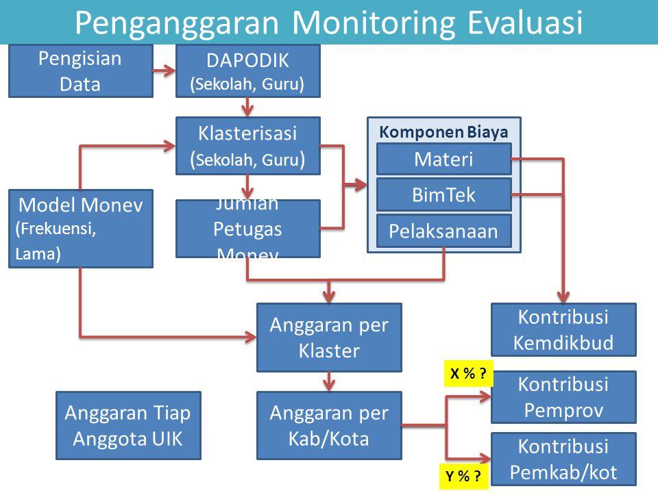 Penganggaran Monitoring Evaluasi