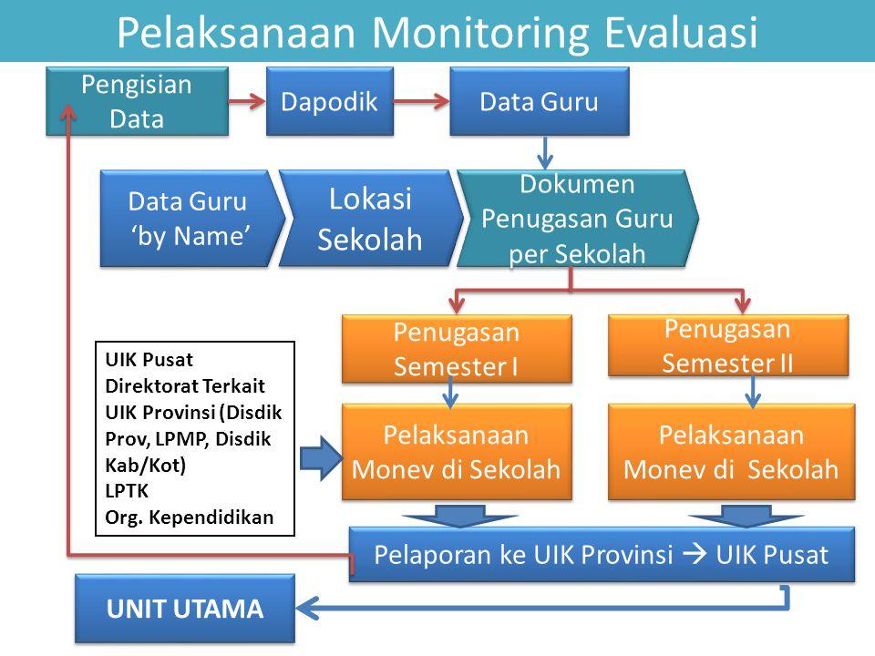 Pelaksanaan Monitoring Evaluasi