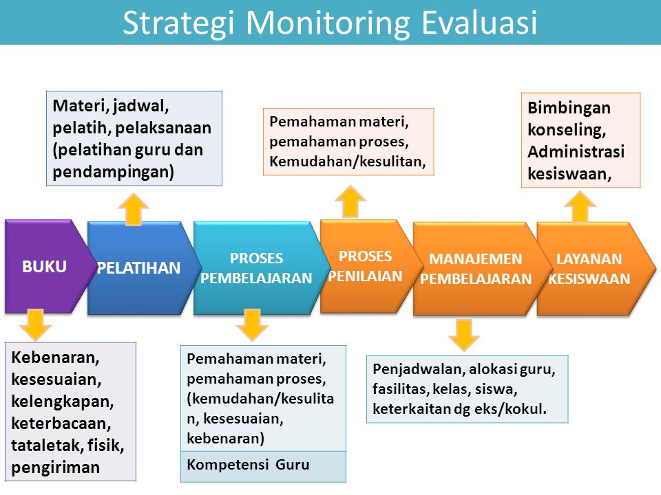 Strategi Monitoring Evaluasi
