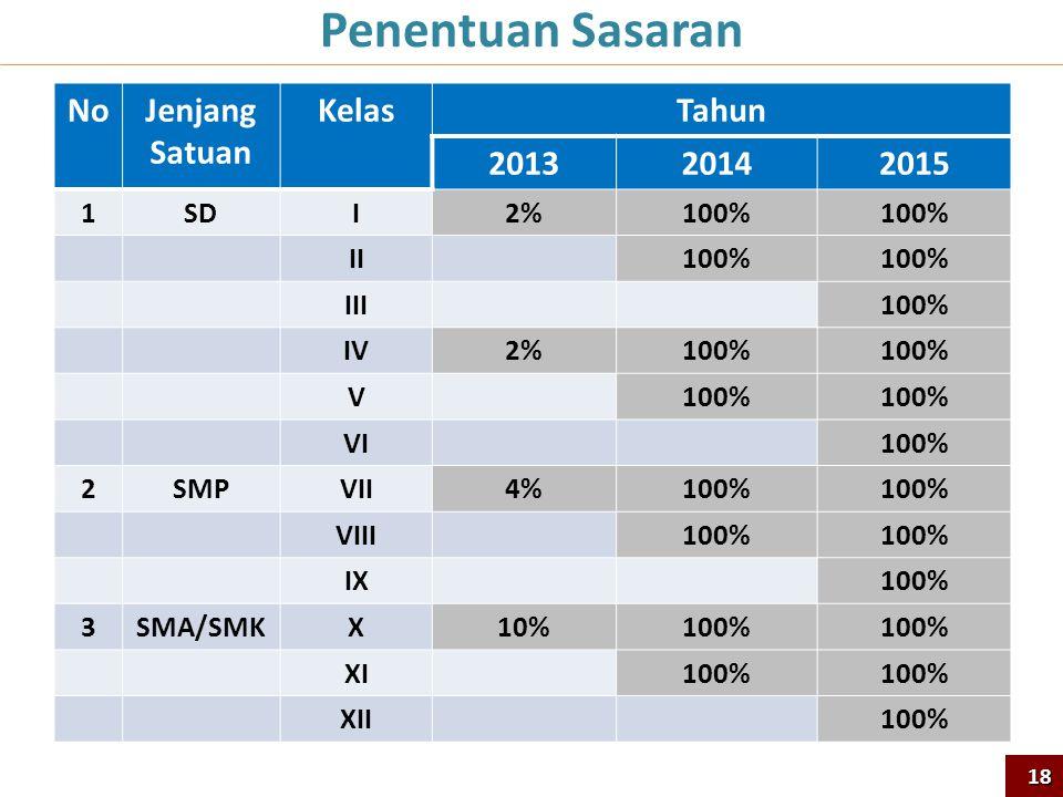 Penentuan Sasaran No Jenjang Satuan Kelas Tahun 2013 2014 2015 1 SD I