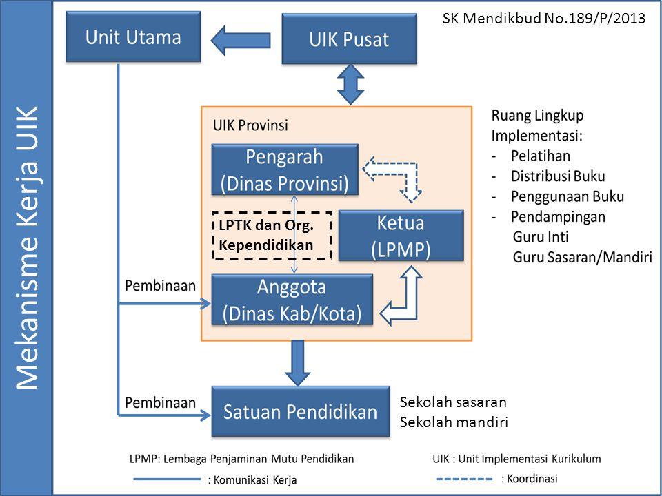 Mekanisme Kerja UIK SK Mendikbud No.189/P/2013