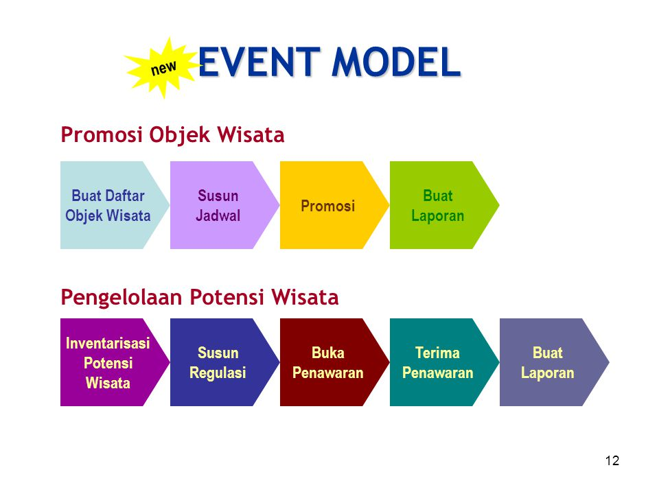 EVENT MODEL Promosi Objek Wisata Pengelolaan Potensi Wisata new