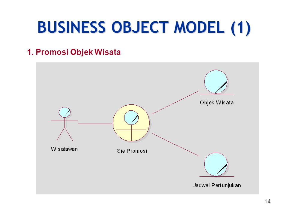 BUSINESS OBJECT MODEL (1)