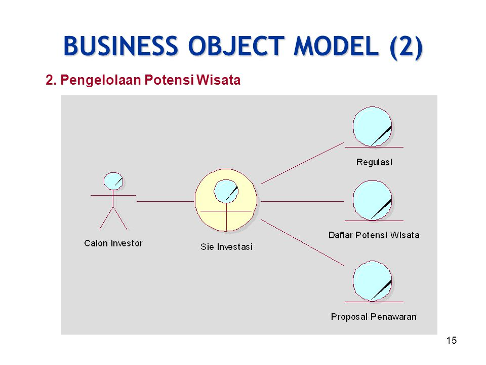 BUSINESS OBJECT MODEL (2)