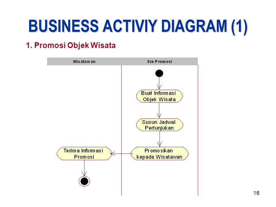 BUSINESS ACTIVIY DIAGRAM (1)