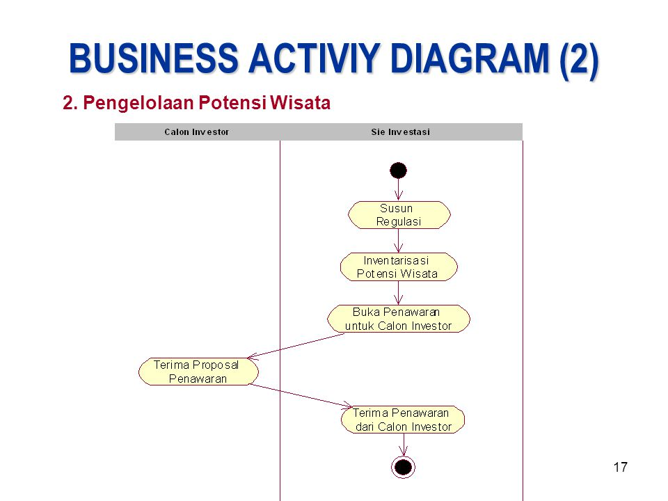 BUSINESS ACTIVIY DIAGRAM (2)