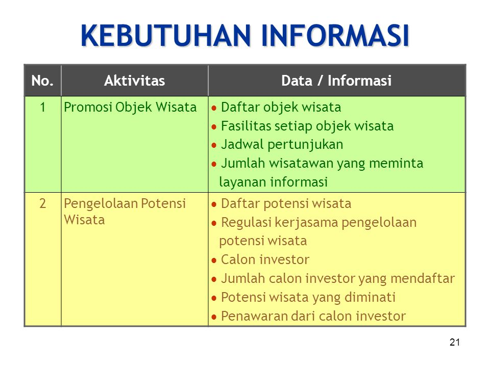 KEBUTUHAN INFORMASI No. Aktivitas Data / Informasi 1