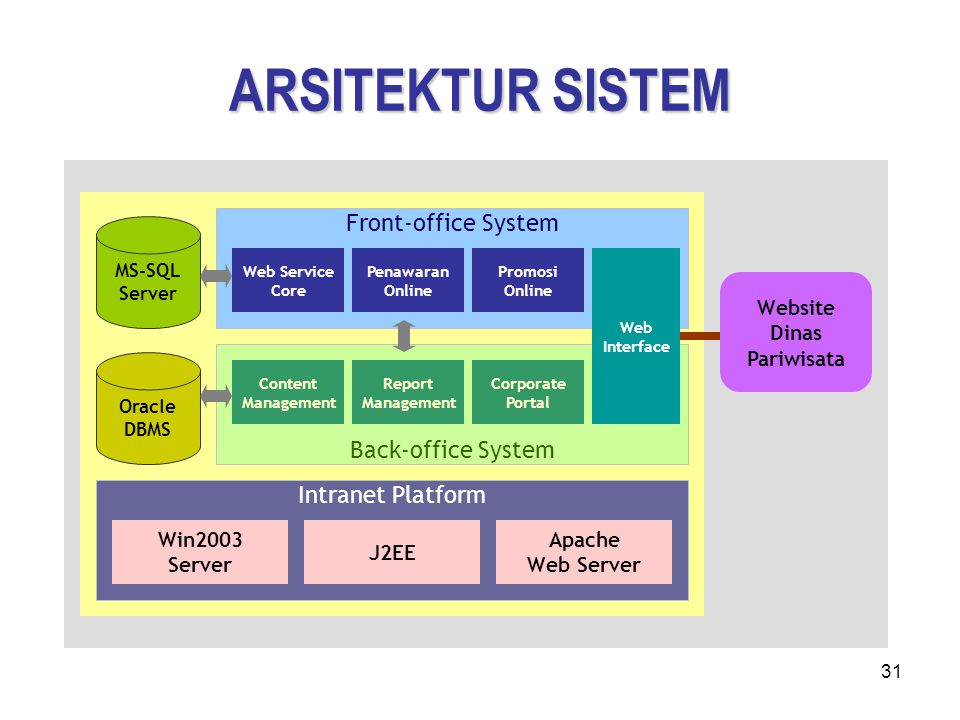 ARSITEKTUR SISTEM Front-office System Back-office System